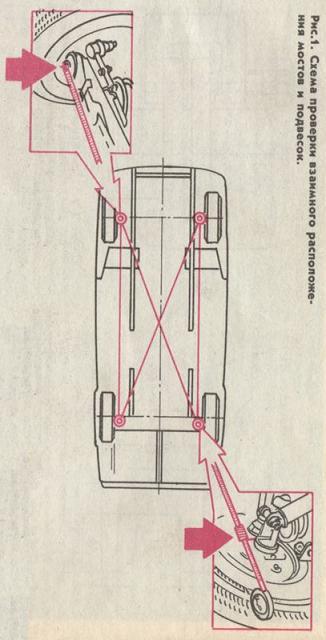 контроля геометрии кузова,